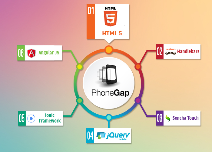 What makes PhoneGap a popular mobile app development framework?